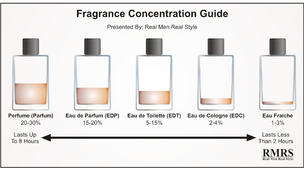 difference How to Wear Cologne Rightly-Top 8 Tips to Make Fragrances Last Longer